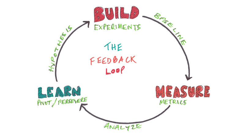 Build-Measure-Learn Lean cycle at Signal